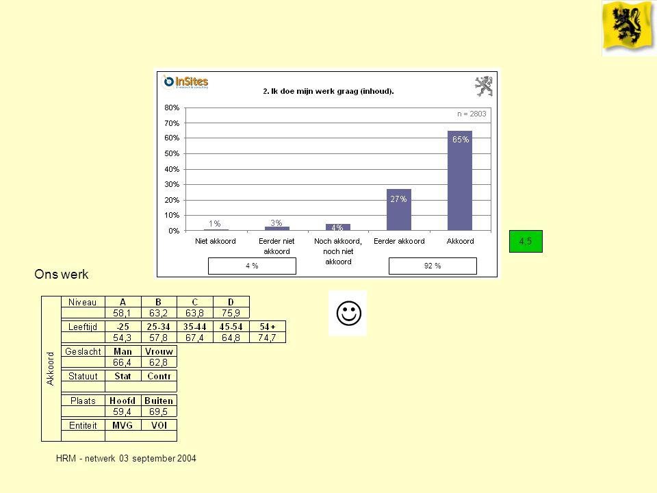 HRM - netwerk 03 september 2004 Ons werk 4,5 4 %92 %