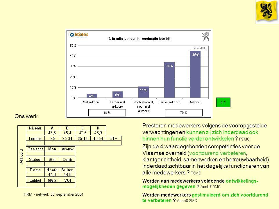 HRM - netwerk 03 september 2004 Ons werk 4,1 Presteren medewerkers volgens de vooropgestelde verwachtingen en kunnen zij zich inderdaad ook binnen hun functie verder ontwikkelen .