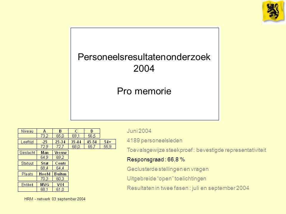 HRM - netwerk 03 september 2004 Personeelsresultatenonderzoek 2004 Pro memorie Juni 2004 4189 personeelsleden Geclusterde stellingen en vragen Responsgraad : 66,8 % Toevalsgewijze steekproef : bevestigde representativiteit Uitgebreide open toelichtingen Resultaten in twee fasen : juli en september 2004