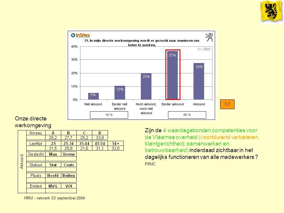 HRM - netwerk 03 september 2004 Onze directe werkomgeving 3,7 Zijn de 4 waardegebonden competenties voor de Vlaamse overheid (voortdurend verbeteren, klantgerichtheid, samenwerken en betrouwbaarheid) inderdaad zichtbaar in het dagelijks functioneren van alle medewerkers .