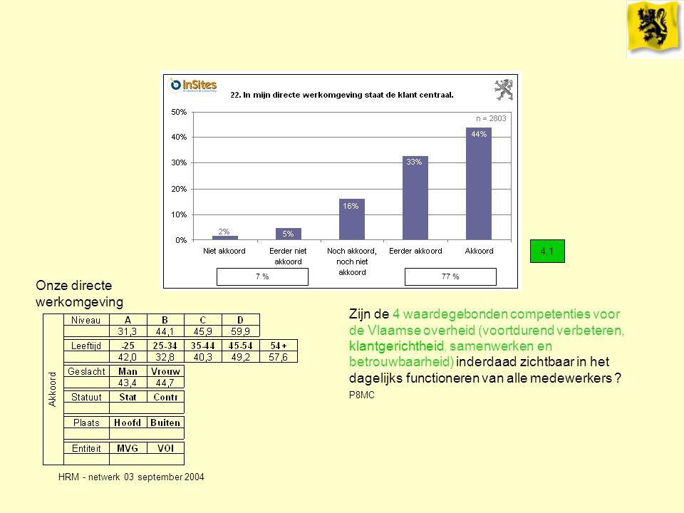 HRM - netwerk 03 september 2004 Onze directe werkomgeving 4,1 Zijn de 4 waardegebonden competenties voor de Vlaamse overheid (voortdurend verbeteren, klantgerichtheid, samenwerken en betrouwbaarheid) inderdaad zichtbaar in het dagelijks functioneren van alle medewerkers .