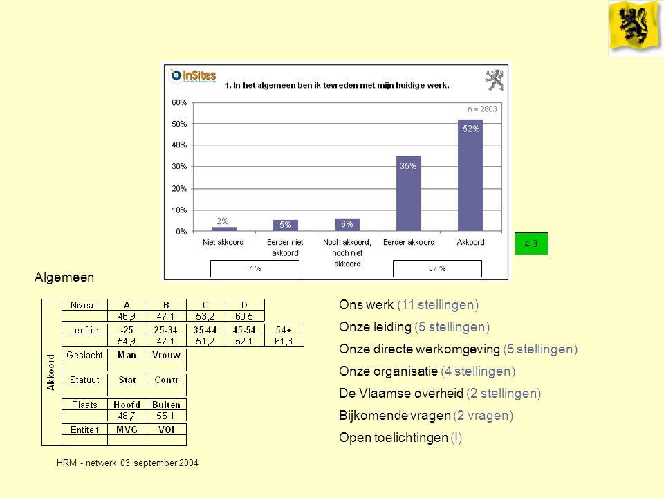 HRM - netwerk 03 september 2004 Algemeen Ons werk (11 stellingen) Onze leiding (5 stellingen) Onze directe werkomgeving (5 stellingen) Onze organisatie (4 stellingen) De Vlaamse overheid (2 stellingen) Bijkomende vragen (2 vragen) 4,3 7 %87 % Open toelichtingen (!)