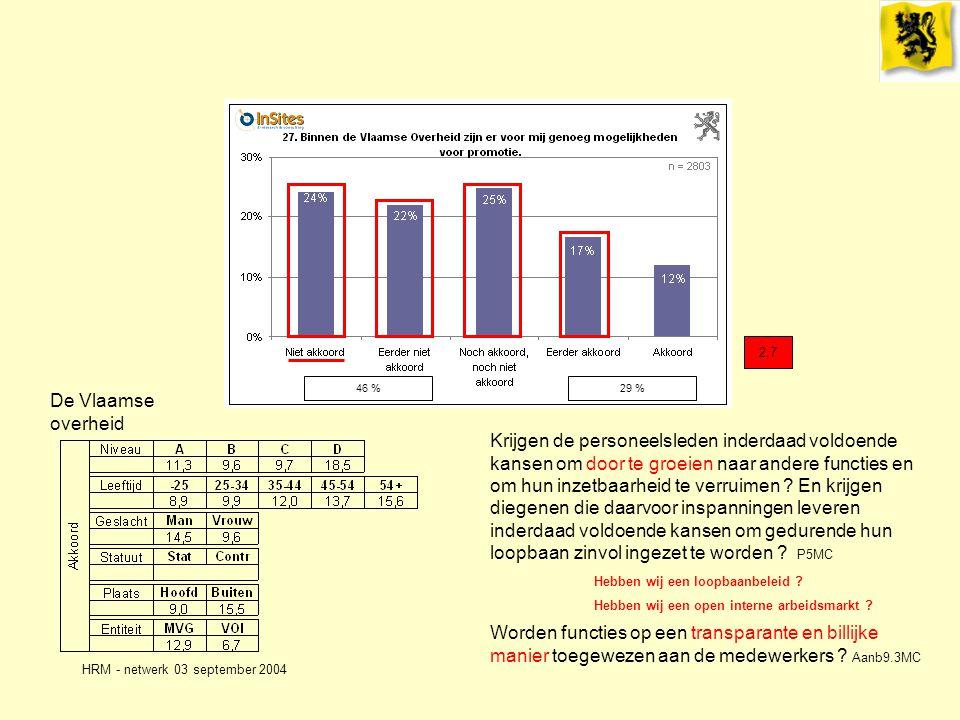 HRM - netwerk 03 september 2004 De Vlaamse overheid 2,7 Hebben wij een loopbaanbeleid .