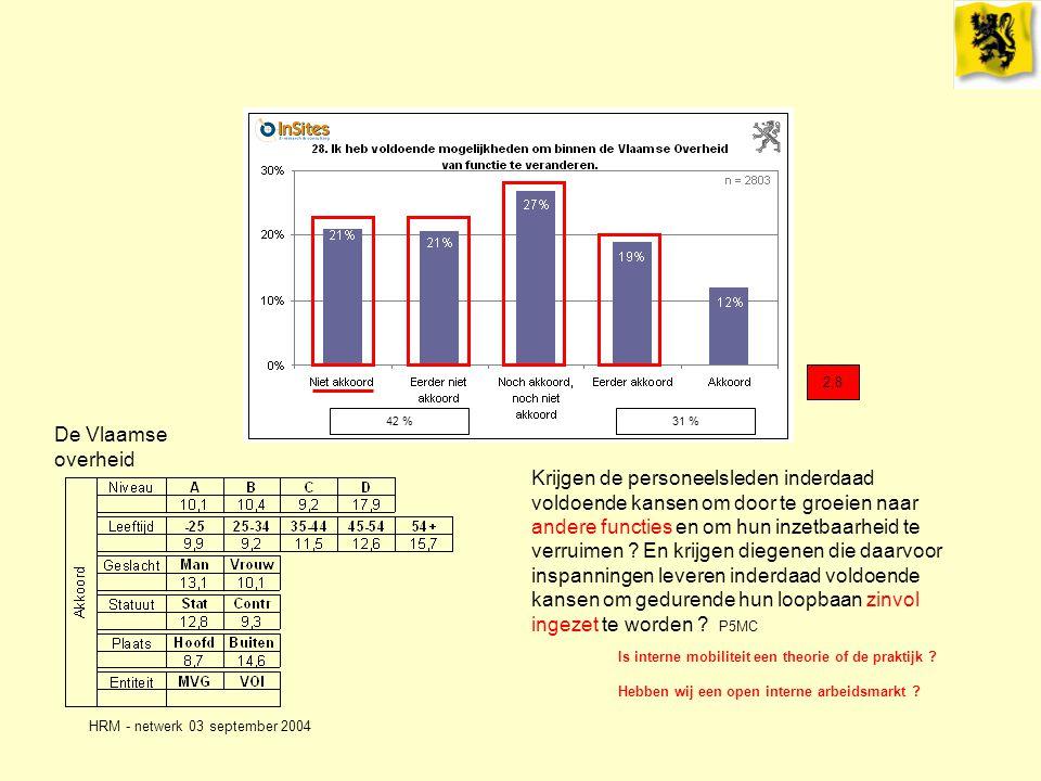 HRM - netwerk 03 september 2004 De Vlaamse overheid 2,8 Is interne mobiliteit een theorie of de praktijk .