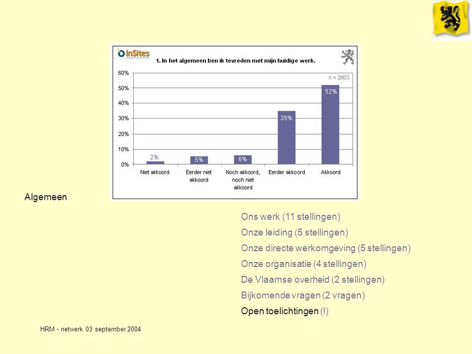 HRM - netwerk 03 september 2004 Algemeen Ons werk (11 stellingen) Onze leiding (5 stellingen) Onze directe werkomgeving (5 stellingen) Onze organisatie (4 stellingen) De Vlaamse overheid (2 stellingen) Bijkomende vragen (2 vragen) Open toelichtingen (!)
