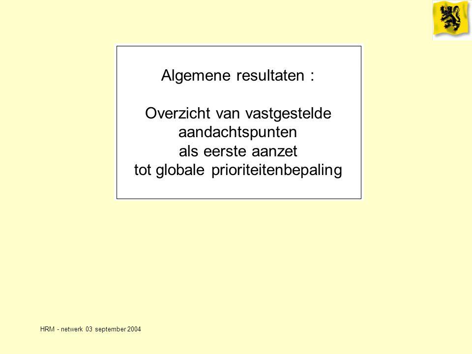 HRM - netwerk 03 september 2004 Algemene resultaten : Overzicht van vastgestelde aandachtspunten als eerste aanzet tot globale prioriteitenbepaling