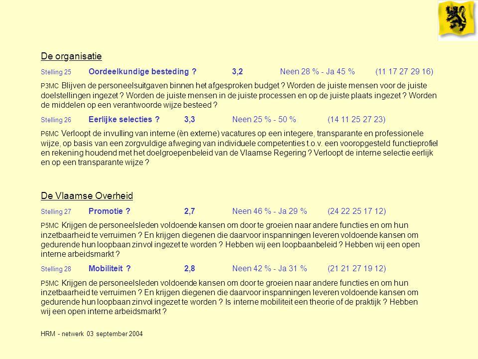 HRM - netwerk 03 september 2004 De organisatie Stelling 25 Oordeelkundige besteding ?3,2Neen 28 % - Ja 45 %(11 17 27 29 16) P3MC Blijven de personeelsuitgaven binnen het afgesproken budget .