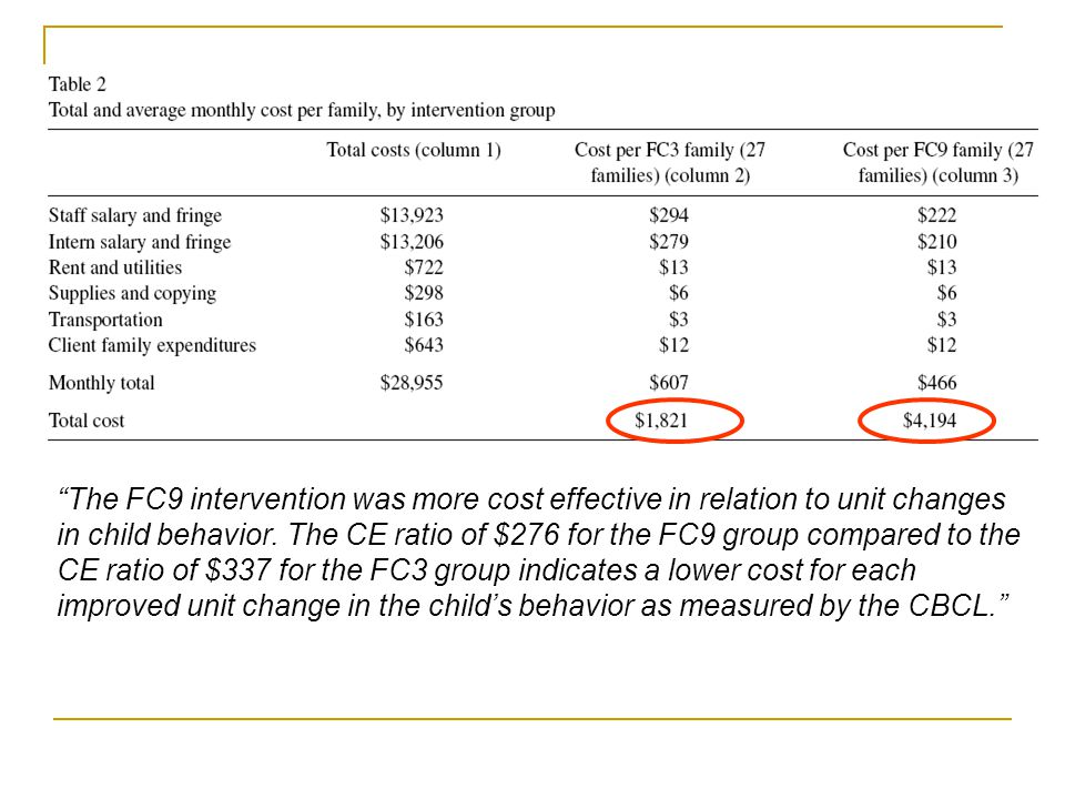 The FC9 intervention was more cost effective in relation to unit changes in child behavior.