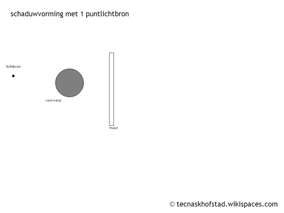© tecnaskhofstad.wikispaces.com lichtbron 1 lichtbron 2 muur slagschaduw 1 schaduwvorming met 2 puntlichtbronnen