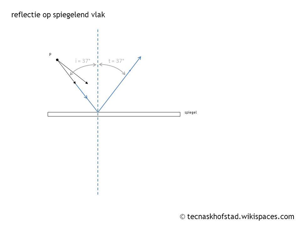 © tecnaskhofstad.wikispaces.com P spiegel i = 37°t = 37° reflectie op spiegelend vlak