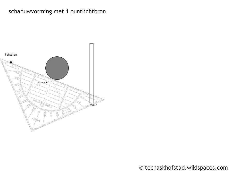 © tecnaskhofstad.wikispaces.com construeren van een spiegelbeeld afstand voor de spiegel = afstand achter de spiegel