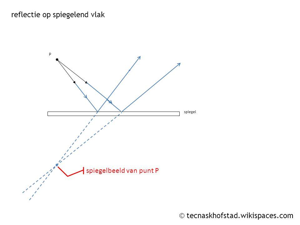 © tecnaskhofstad.wikispaces.com P spiegel reflectie op spiegelend vlak spiegelbeeld van punt P
