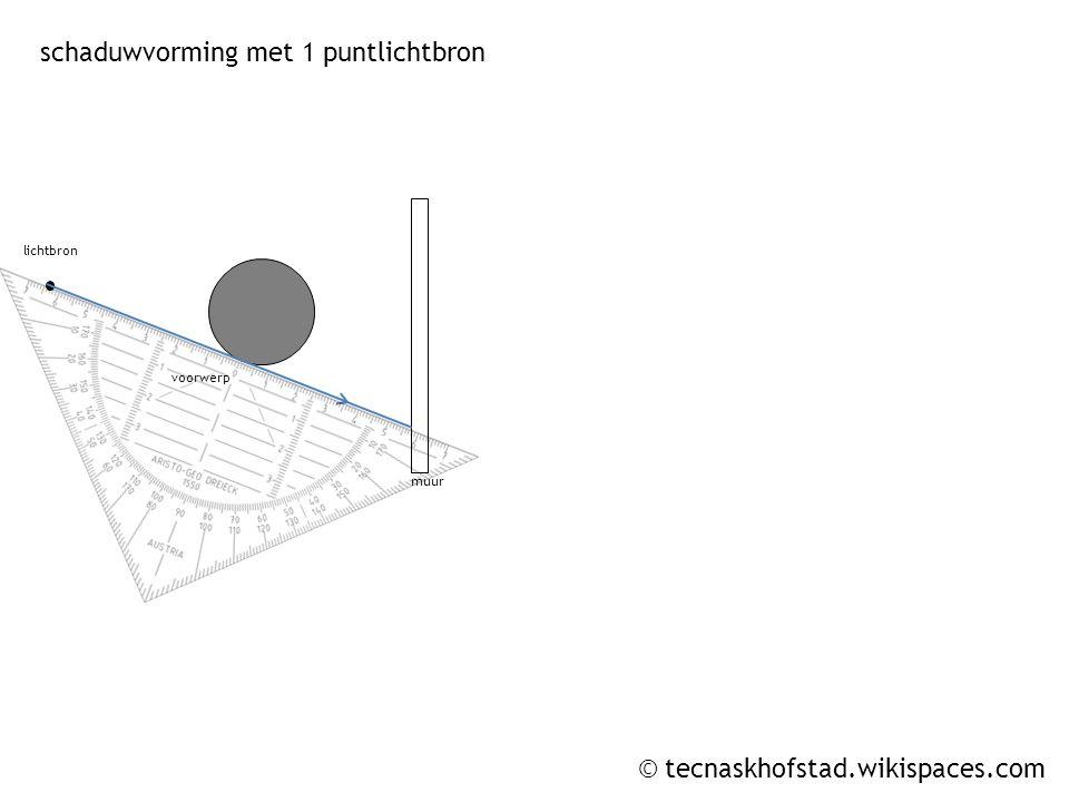 © tecnaskhofstad.wikispaces.com muur voorwerp lichtbron muur voorwerp lichtbron schaduwvorming met 1 puntlichtbron