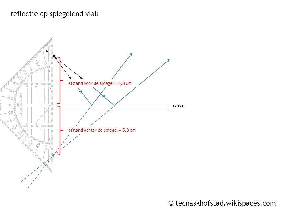 © tecnaskhofstad.wikispaces.com P spiegel reflectie op spiegelend vlak afstand voor de spiegel = 5,8 cm afstand achter de spiegel = 5,8 cm