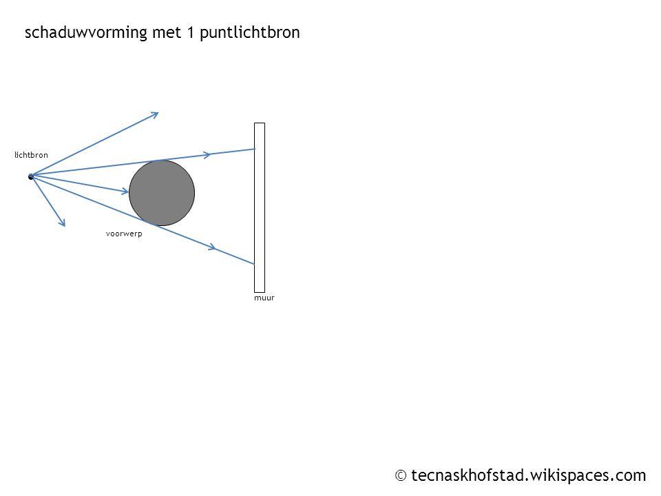 © tecnaskhofstad.wikispaces.com lichtbron 1 lichtbron 2 muur schaduwvorming met 2 puntlichtbronnen