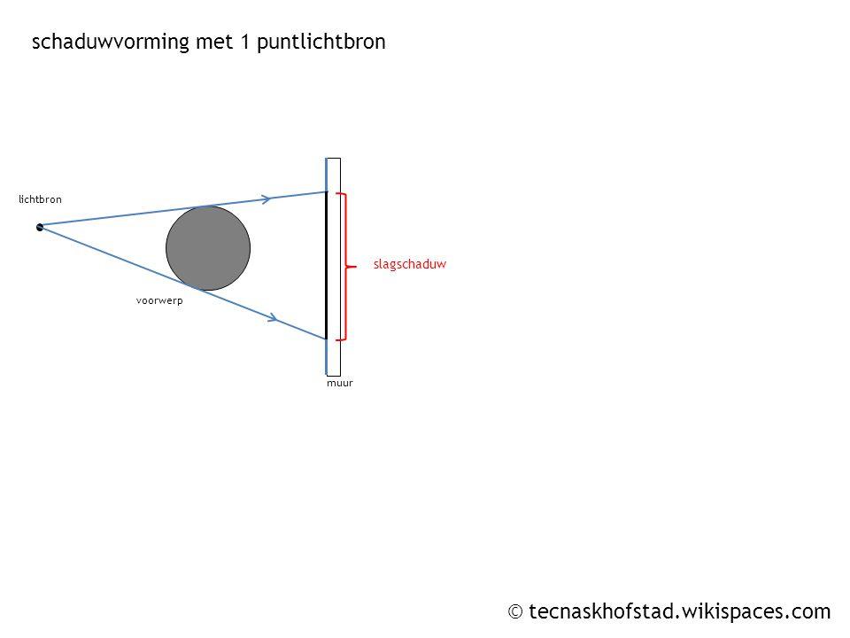 © tecnaskhofstad.wikispaces.com lichtbron 1 lichtbron 2 muur kernschaduw halfschaduw schaduwvorming met 2 puntlichtbronnen