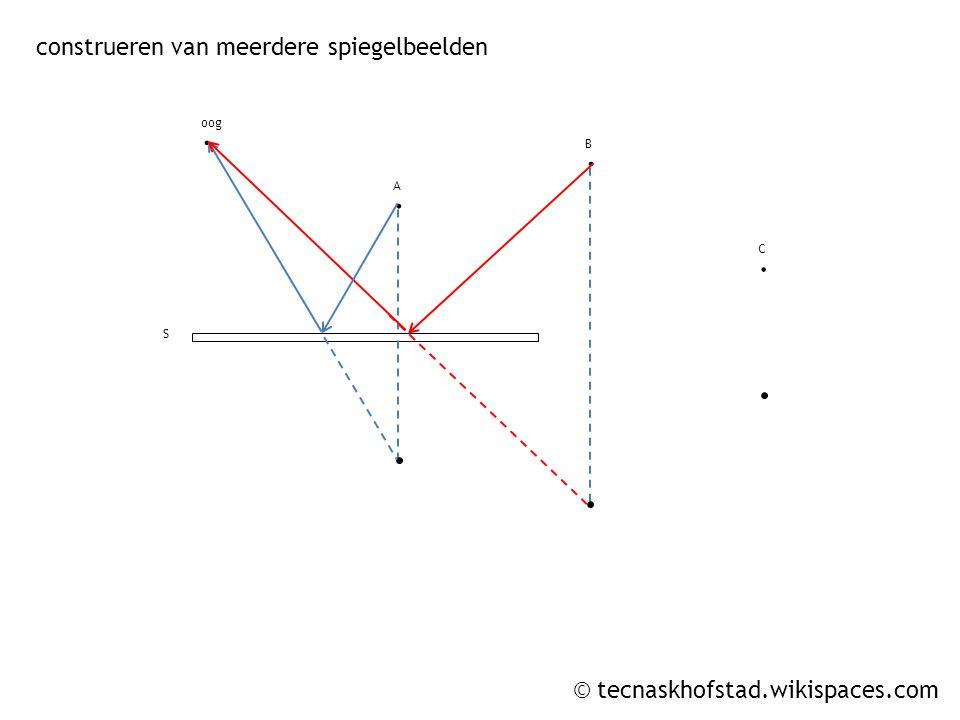 © tecnaskhofstad.wikispaces.com construeren van meerdere spiegelbeelden. oog. A. B. C S