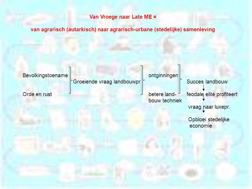 Van Vroege naar Late ME = van agrarisch (autarkisch) naar agrarisch-urbane (stedelijke) samenleving Bevolkingstoenameontginningen Groeiende vraag landbouwpr.
