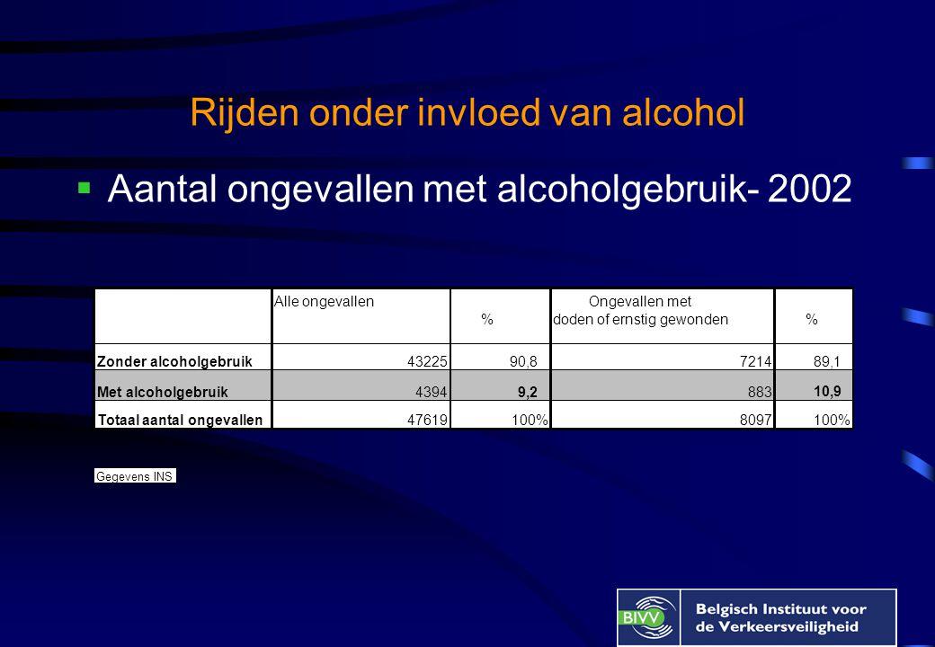 Rijden onder invloed van alcohol  Aantal ongevallen met alcoholgebruik- 2002 Alle ongevallen % Ongevallen met doden of ernstig gewonden % Zonder alcoholgebruik 43225 90,87214 89,1 Met alcoholgebruik 4394 9,2 883 10,9 Totaal aantal ongevallen 47619100%8097100% Gegevens INS
