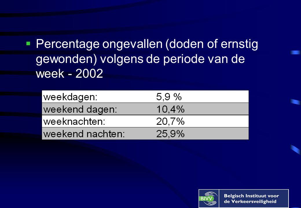  Percentage ongevallen (doden of ernstig gewonden) volgens de periode van de week - 2002
