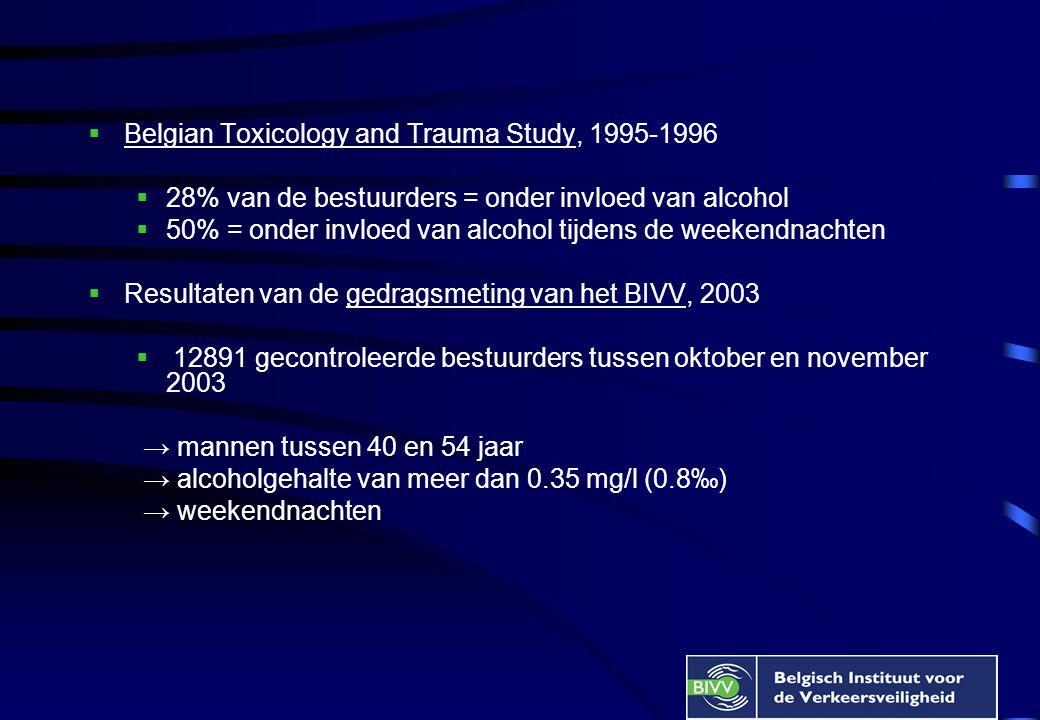  Belgian Toxicology and Trauma Study, 1995-1996  28% van de bestuurders = onder invloed van alcohol  50% = onder invloed van alcohol tijdens de weekendnachten  Resultaten van de gedragsmeting van het BIVV, 2003  12891 gecontroleerde bestuurders tussen oktober en november 2003 → mannen tussen 40 en 54 jaar → alcoholgehalte van meer dan 0.35 mg/l (0.8‰) → weekendnachten