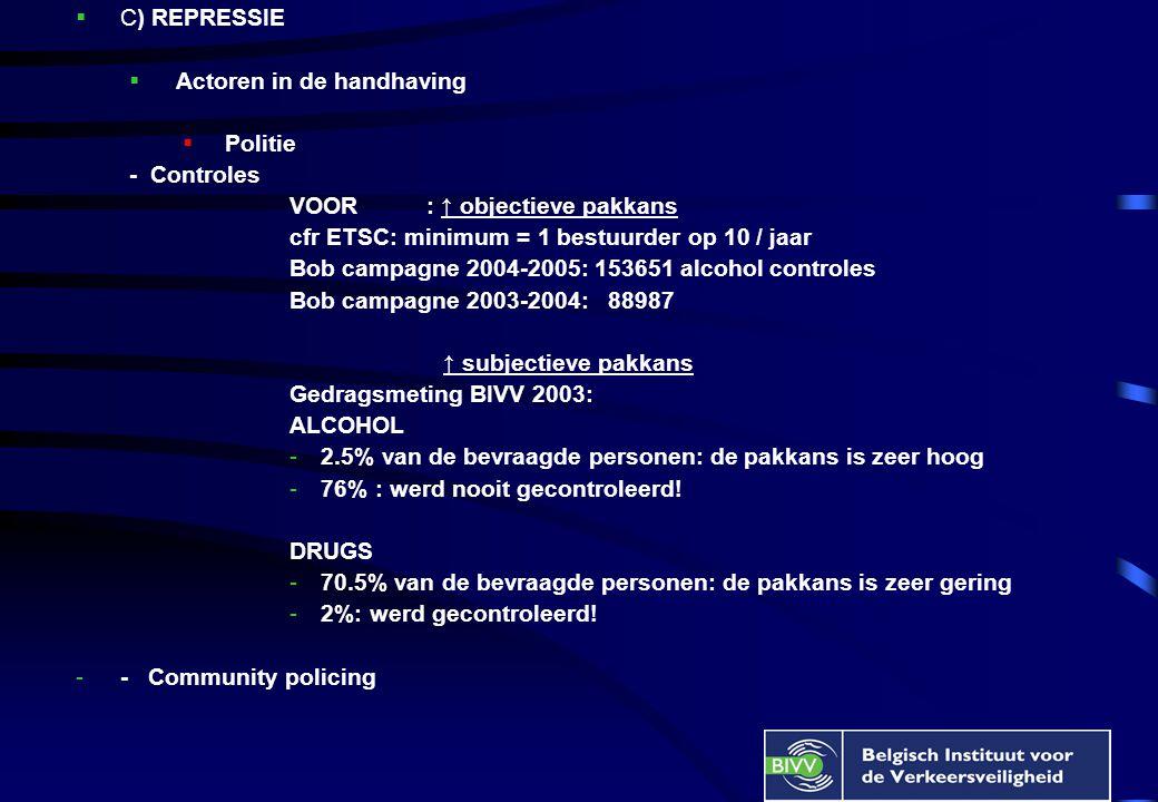  C) REPRESSIE  Actoren in de handhaving  Politie - Controles VOOR : ↑ objectieve pakkans cfr ETSC: minimum = 1 bestuurder op 10 / jaar Bob campagne 2004-2005: 153651 alcohol controles Bob campagne 2003-2004: 88987 ↑ subjectieve pakkans Gedragsmeting BIVV 2003: ALCOHOL -2.5% van de bevraagde personen: de pakkans is zeer hoog -76% : werd nooit gecontroleerd.