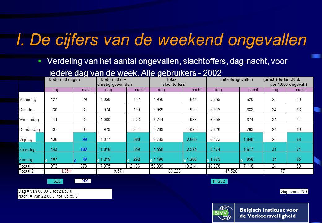 Rijden onder invloed van drugs/alcohol  SWOV studie, Nederland  drugs = 25X meer kans om gewond te worden bij een ongeval  drugs + alcohol = 35X meer kans  Studie « Drugs en dodelijke verkeersongevallen», Frankrijk  drugs (cannabis) + alcohol= verhoging van het risico om verantwoordelijk te zijn voor een dodelijk verkeersongeval  Belgian Toxicology and Trauma Study, 1995-1996  10% van de bestuurders = onder invloed van illegale drugs