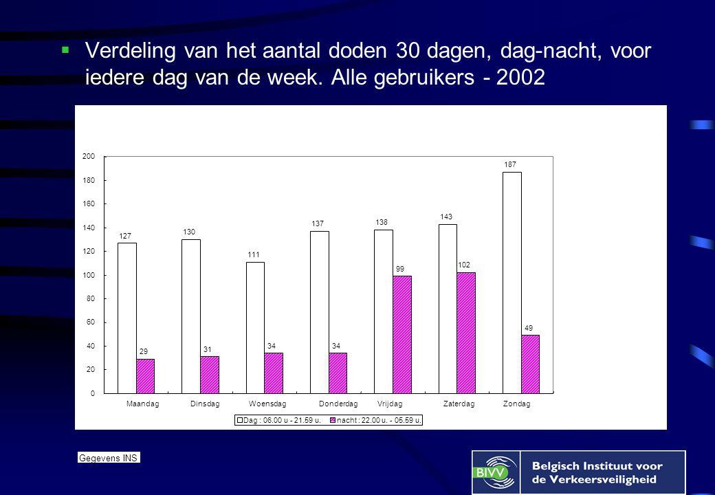  Verdeling van het aantal doden 30 dagen, dag-nacht, voor iedere dag van de week. Alle gebruikers - 2002 127 130 111 137 138 143 187 29 31 34 99 102