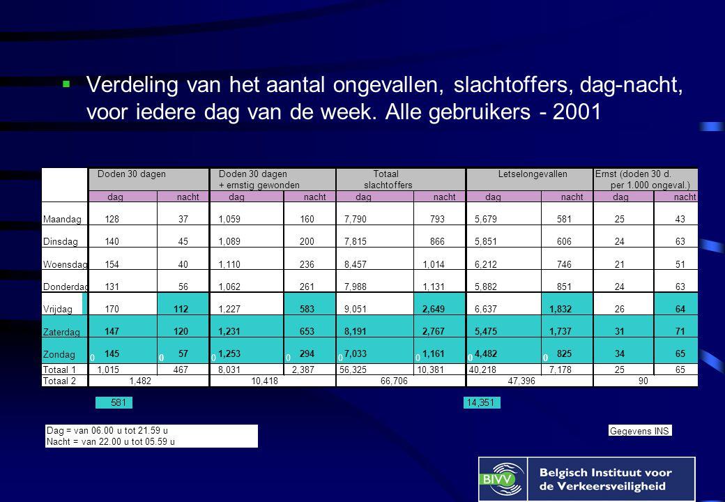  Verdeling van het aantal ongevallen, slachtoffers, dag-nacht, voor iedere dag van de week. Alle gebruikers - 2001 Dag = van 06.00 u tot 21.59 u Nach
