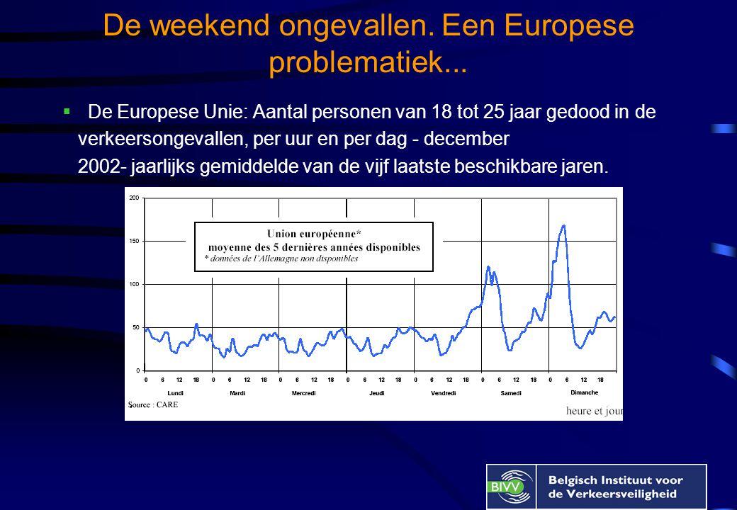 De weekend ongevallen. Een Europese problematiek...  De Europese Unie: Aantal personen van 18 tot 25 jaar gedood in de verkeersongevallen, per uur en