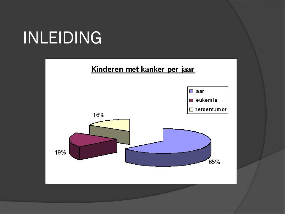 AUTEURS Annet Kingma  studeerde Klinische Psychologie aan de Rijksuniversiteit Groningen  promoveert tot doctor in de Medische Wetenschappen bij prof.