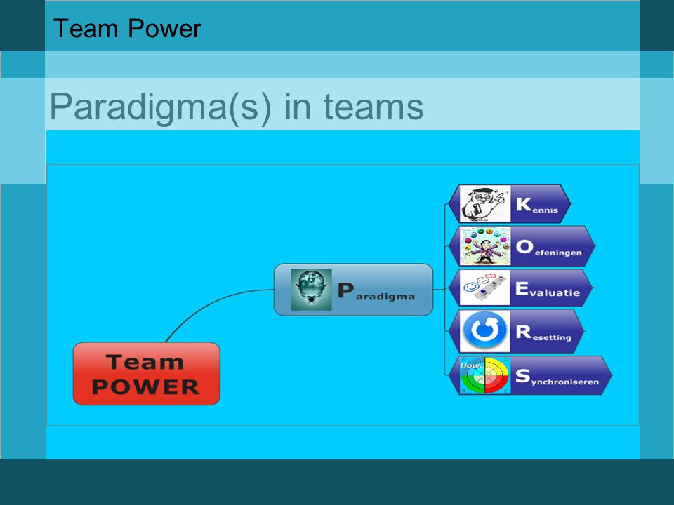 Paradigma(s) in teams Team Power