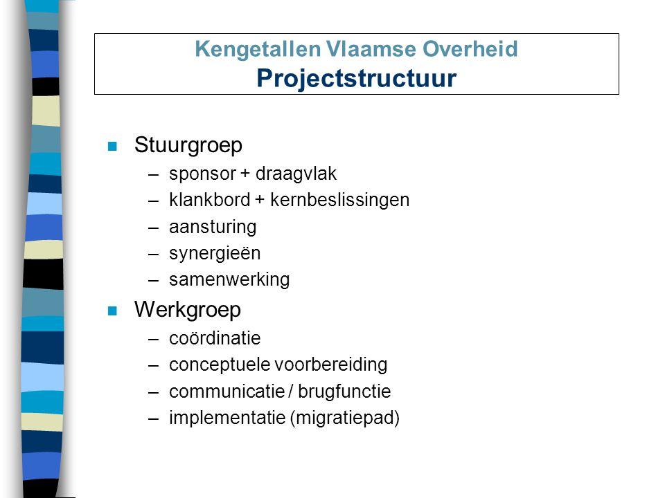 Kengetallen Vlaamse Overheid Projectstructuur n Stuurgroep –sponsor + draagvlak –klankbord + kernbeslissingen –aansturing –synergieën –samenwerking n