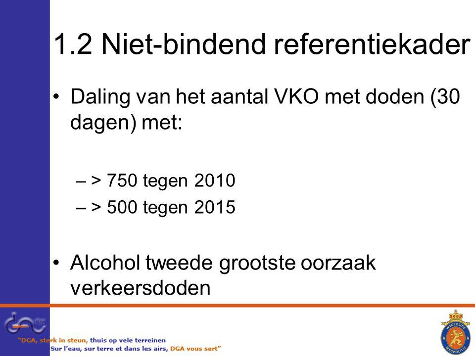 1.2 Niet-bindend referentiekader Daling van het aantal VKO met doden (30 dagen) met: –> 750 tegen 2010 –> 500 tegen 2015 Alcohol tweede grootste oorzaak verkeersdoden