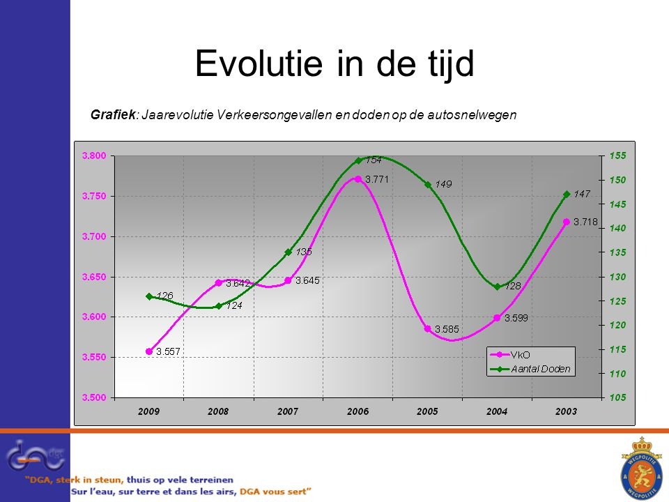 Evolutie in de tijd Grafiek: Jaarevolutie Verkeersongevallen en doden op de autosnelwegen