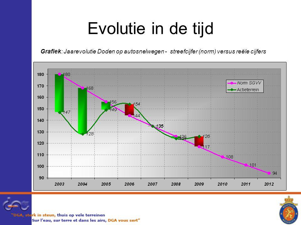 Evolutie in de tijd Grafiek: Jaarevolutie Doden op autosnelwegen - streefcijfer (norm) versus reële cijfers
