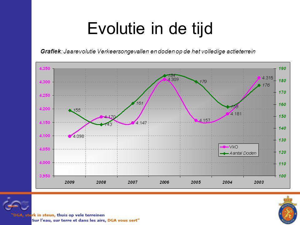 Evolutie in de tijd Grafiek: Jaarevolutie Verkeersongevallen en doden op de het volledige actieterrein