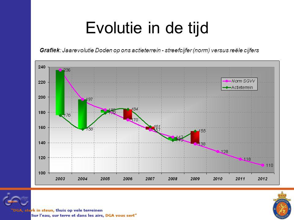 Evolutie in de tijd Grafiek: Jaarevolutie Doden op ons actieterrein - streefcijfer (norm) versus reële cijfers