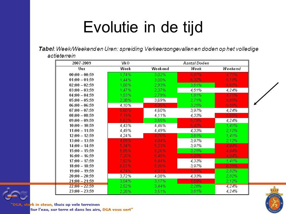 Evolutie in de tijd Tabel: Week/Weekend en Uren: spreiding Verkeersongevallen en doden op het volledige actieterrein