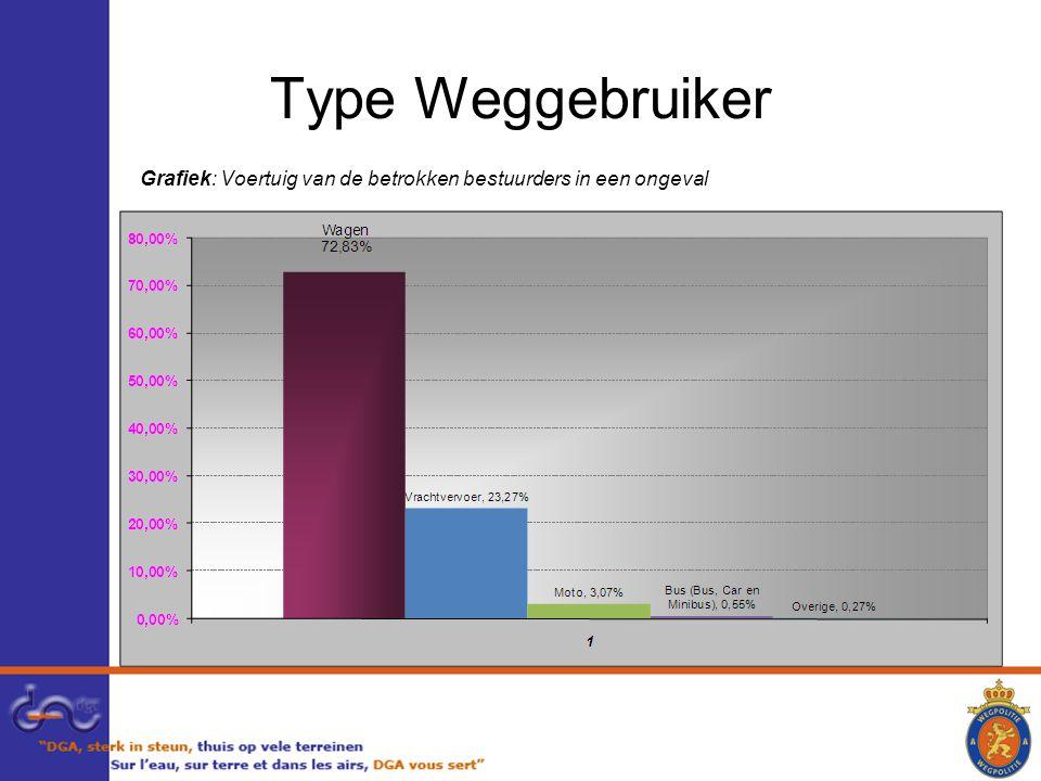 Type Weggebruiker Grafiek: Voertuig van de betrokken bestuurders in een ongeval