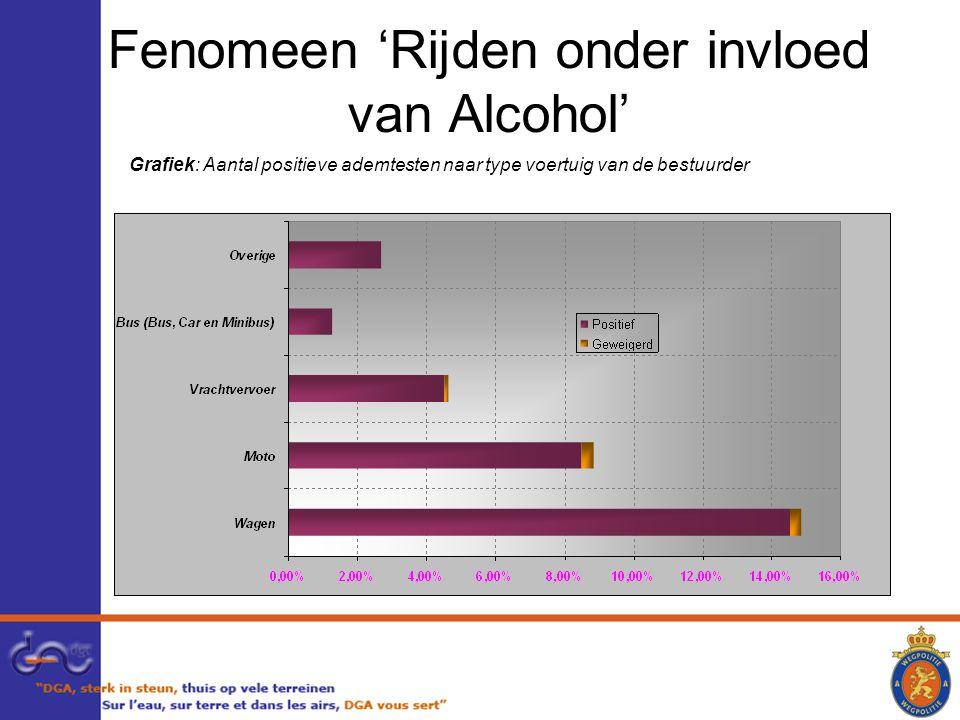 Fenomeen 'Rijden onder invloed van Alcohol' Grafiek: Aantal positieve ademtesten naar type voertuig van de bestuurder