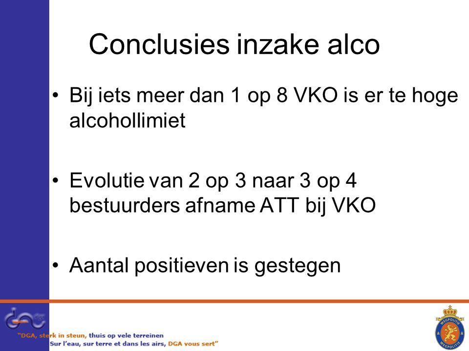 Conclusies inzake alco Bij iets meer dan 1 op 8 VKO is er te hoge alcohollimiet Evolutie van 2 op 3 naar 3 op 4 bestuurders afname ATT bij VKO Aantal positieven is gestegen