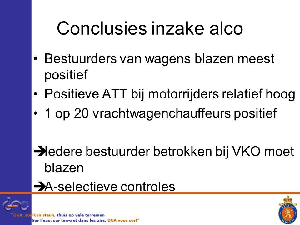 Conclusies inzake alco Bestuurders van wagens blazen meest positief Positieve ATT bij motorrijders relatief hoog 1 op 20 vrachtwagenchauffeurs positief  Iedere bestuurder betrokken bij VKO moet blazen  A-selectieve controles