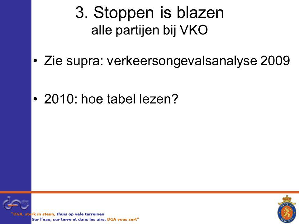 3. Stoppen is blazen alle partijen bij VKO Zie supra: verkeersongevalsanalyse 2009 2010: hoe tabel lezen?