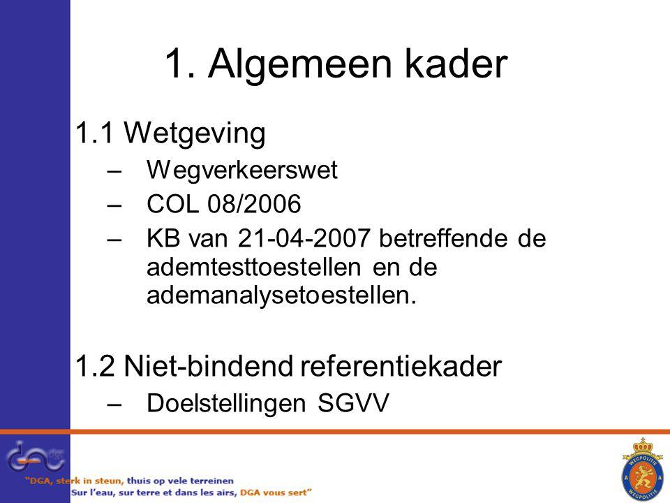 1.1 Wetgeving –Wegverkeerswet –COL 08/2006 –KB van 21-04-2007 betreffende de ademtesttoestellen en de ademanalysetoestellen.