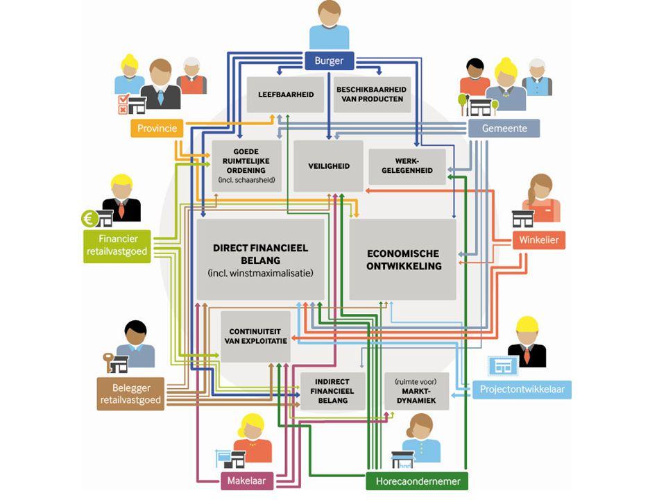 """Winkelgebied van de toekomst """"Kennis van de rollen en belangen van partijen in winkelgebieden en hoe die op elkaar inwerken zijn belangrijke bouwstene"""