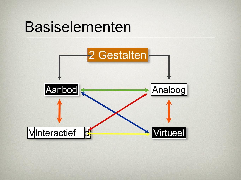 Basiselementen 2 Gestalten Vraaggestuurd Vraaggestuurd Aanbod Analoog Virtueel Interactief