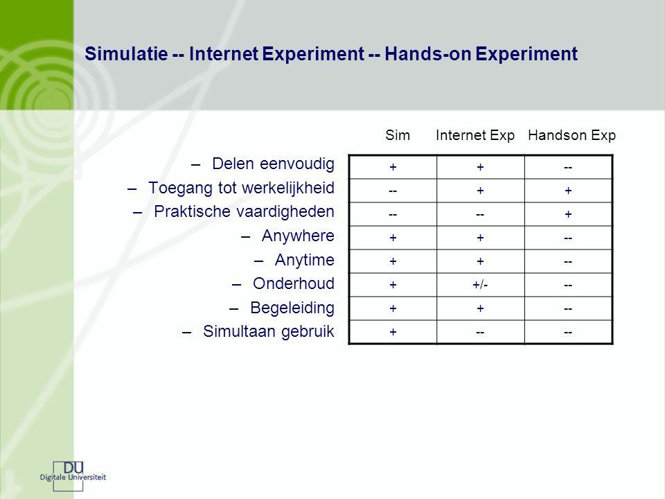 Simulatie -- Internet Experiment -- Hands-on Experiment –Delen eenvoudig –Toegang tot werkelijkheid –Praktische vaardigheden –Anywhere –Anytime –Onder