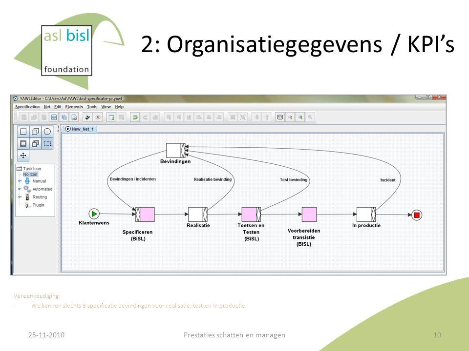 2: Organisatiegegevens / KPI's Vereenvoudiging: ‐We kennen slechts 3 specificatie bevindingen voor realisatie, test en In productie 25-11-2010Prestaties schatten en managen10