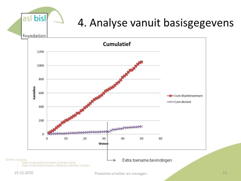 4. Analyse vanuit basisgegevens 25-11-2010 Prestaties schatten en managen 14 Vereenvoudiging: ‐ Geen onderscheid kleine en grote bevinding ‐ Geen onde